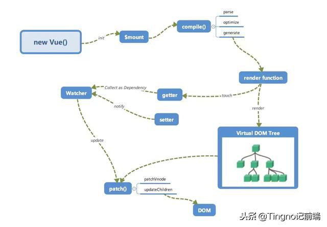 vue3.0尝鲜 — 摒弃Object.defineProperty,基于 Proxy 的观察者机制探索