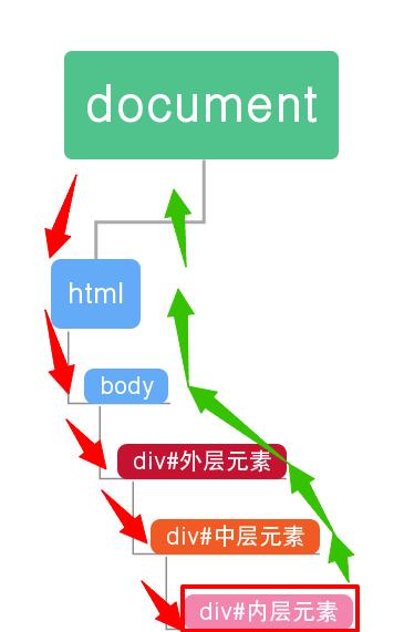 从Vue中事件处理到页面响应过程到事件修饰符学习